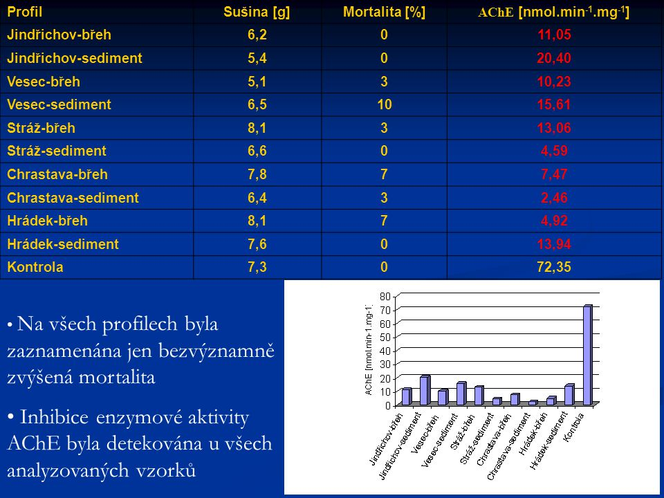 Profil Sušina [g] Mortalita [%] AChE [nmol.min-1.mg-1] Jindřichov-břeh. 6,2. 11,05. Jindřichov-sediment.